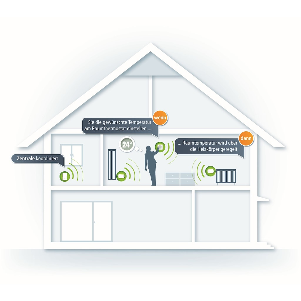 DEVOLO Smartes Heizkörperthermostat »(Smarthome Funk Thermostat, Z-Wave, per App)«, Home Control Heizkörperthermostat