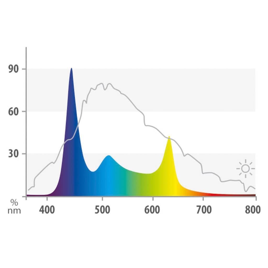 JUWEL AQUARIEN LED Aquariumleuchte »HeliaLux Spectrum 550«