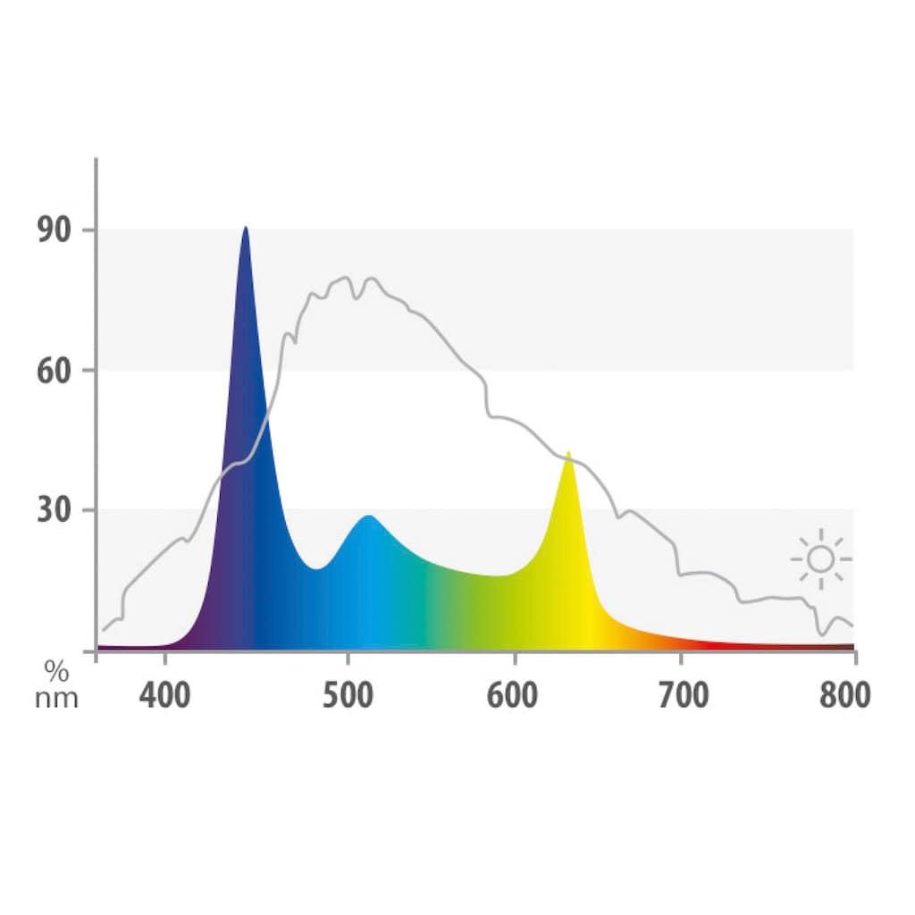 JUWEL AQUARIEN LED Aquariumleuchte »HeliaLux Spectrum 800«