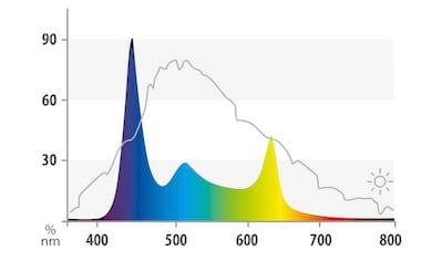 JUWEL AQUARIEN,LED Aquariumleuchte»HeliaLux Spectrum 700«, kaufen