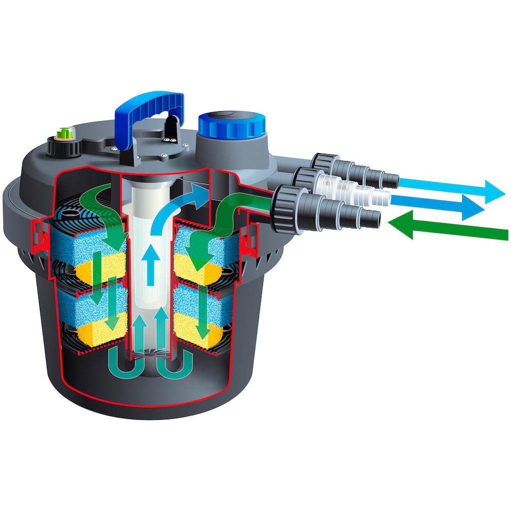 Ubbink Teichfilter »Druckfilter BioPressure II 3000 Plus«, 3.000 l/h, inkl. UV-C Gerät und Teichpumpe