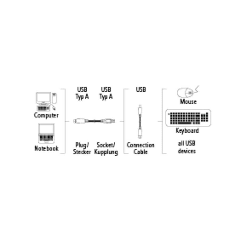 Hama Verlängerungskabel »geschirmt, grau«, USB Typ A, USB Typ A, 300 cm, 3m, Verlängerungskabel